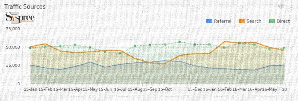 Traffic Metrics by Digital Marketing Company in Mumbai