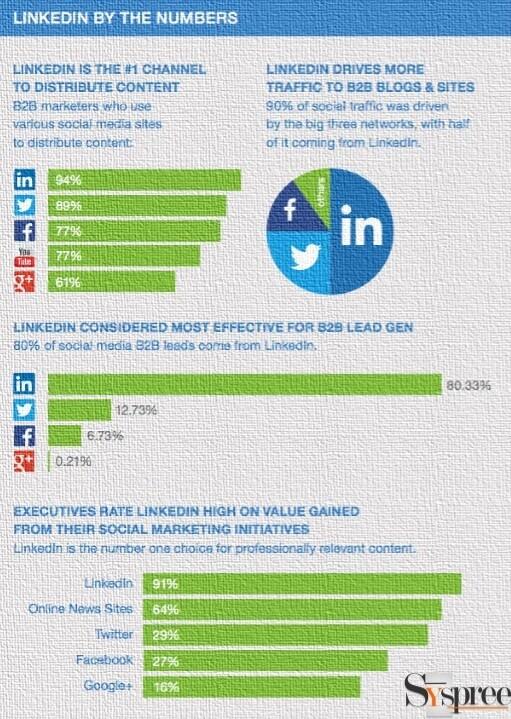 LinkedIn B2B Influence by SEO Services in Mumbai