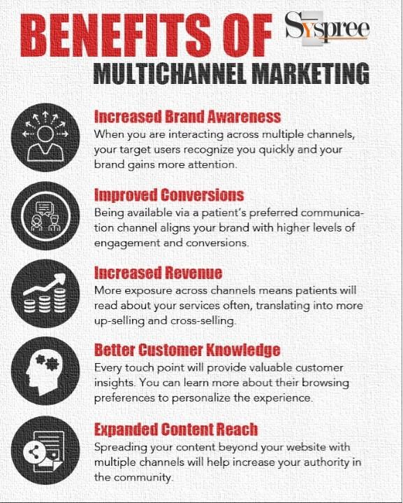 Benefits of Multichannel Marketing by Digital Marketing Agency in Mumbai