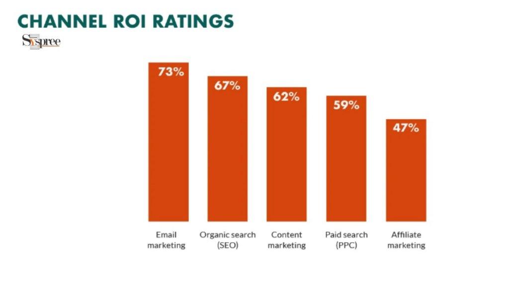 Channel ROI by Digital Marketing Agency in Mumbai