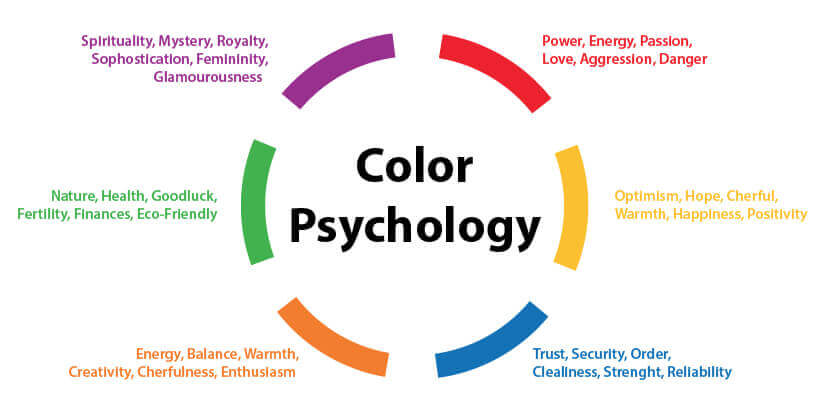 Digital Marketing Agency in Mumbai _ Using Color Psychology to market your Products _ SySpree