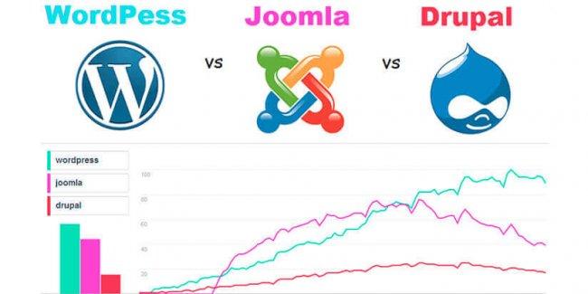 Web Design company in Mumbai _ Joomla vs WordPress vs Drupal Which CMS should you choose _ SySpree