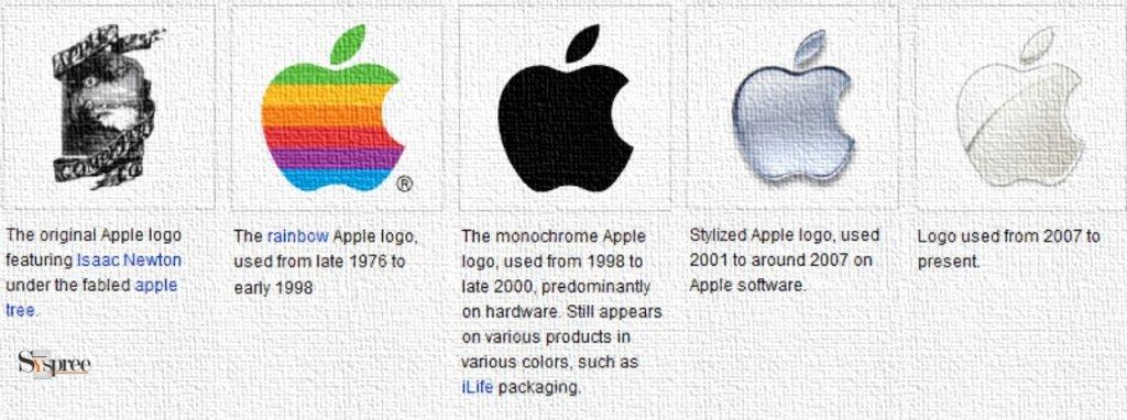 Apple's Logo Evolution by Digital Agency in Mumbai