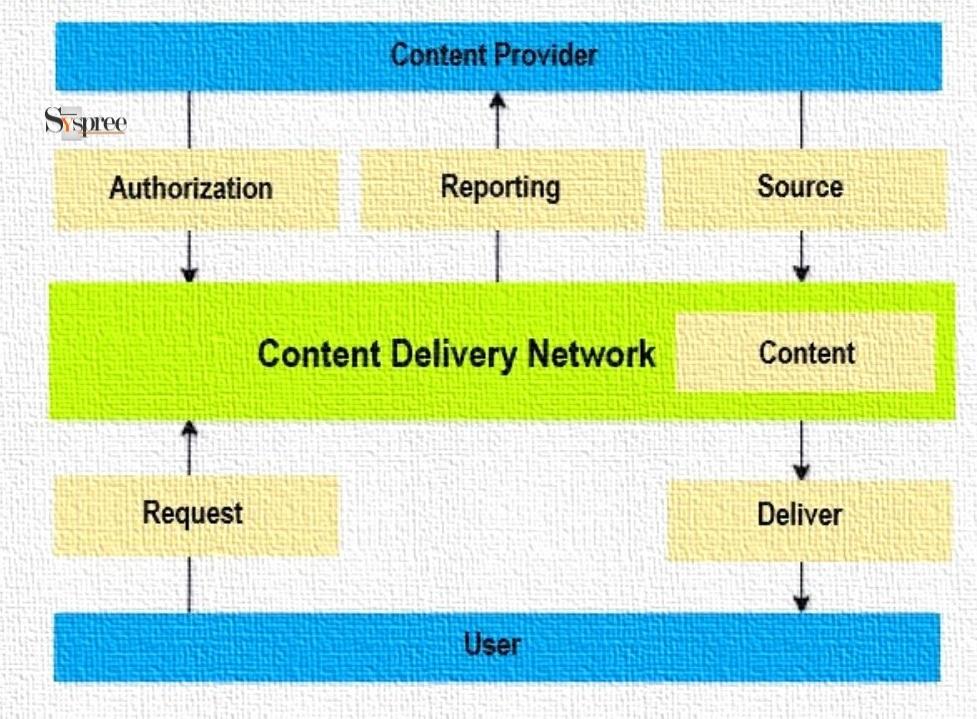 CDN Working by Web Development Company in Mumbai