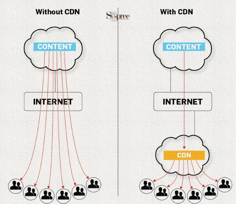 Content Delivery Network by Web Development Company in Mumbai