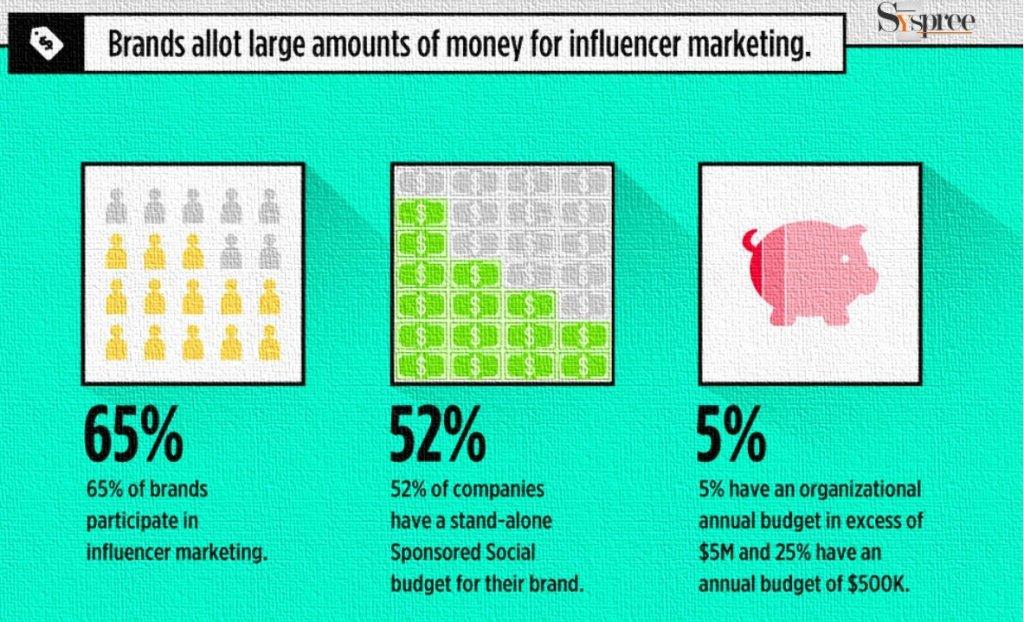 Influencer Marketing by Digital Marketing Agency in Mumbai