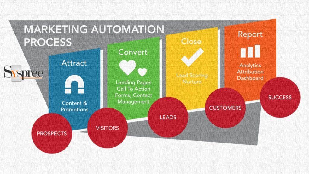 Marketing Automation Process by Digital Marketing Company in Mumbai