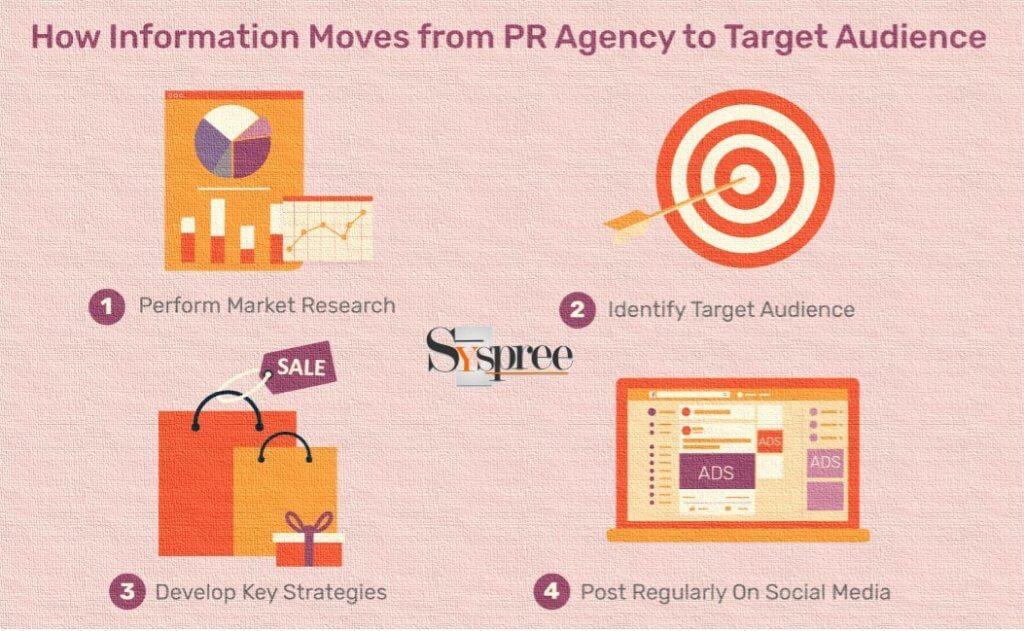 Online PR working by Social Media Marketing Company in Mumbai
