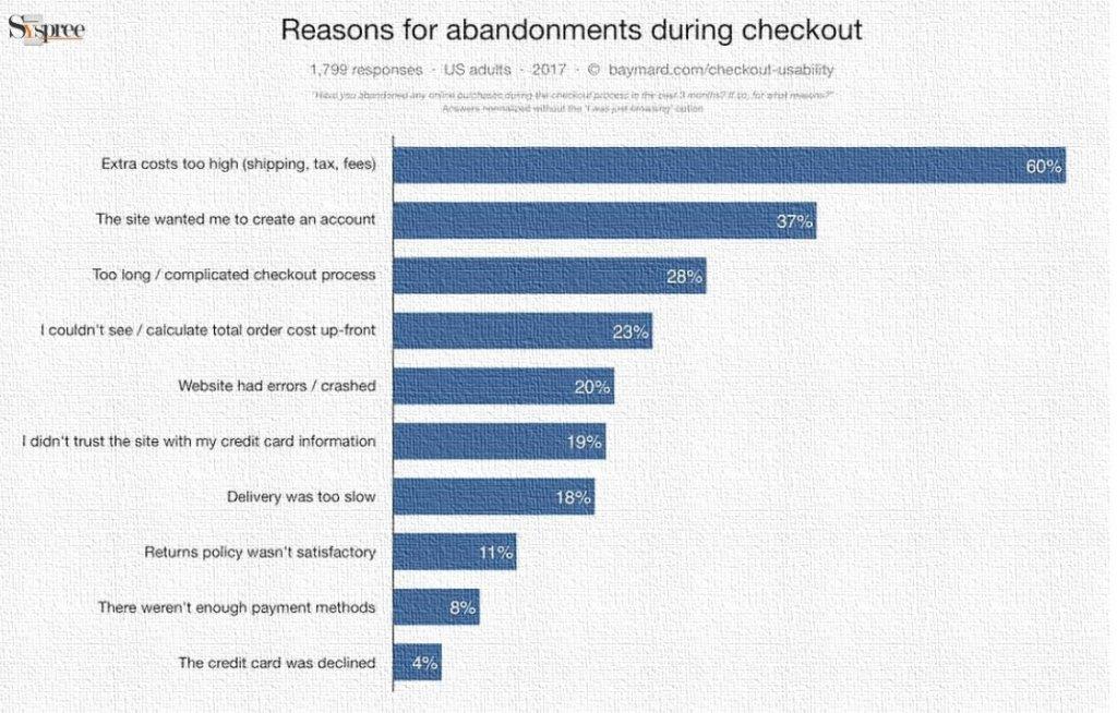 Reasons for Cart Abandonment by Web DevelopmentCompany in Mumbai
