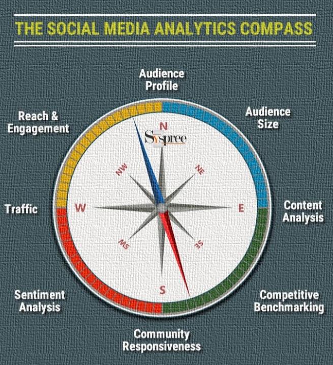 Social Media Analytics Compass by Social Media Marketing Company in Mumbai