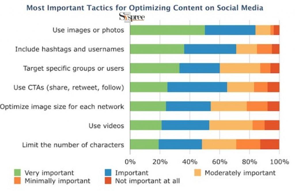 Social Media Content Optimization by Digital Marketing Agency in Mumbai