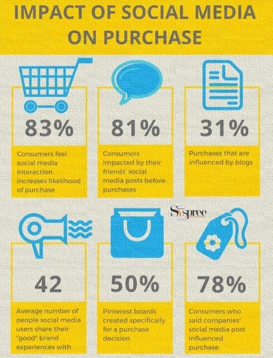 Social Media Impact on Purchase by SMM Company in Mumbai