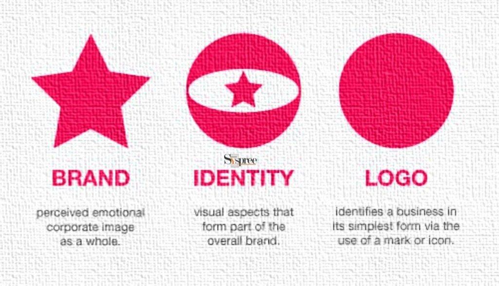 The Impact of Logos in Branding by Digital Agency in Mumbai