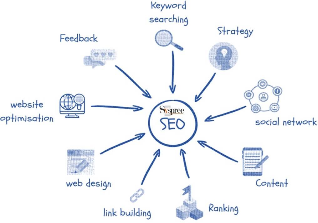 Top 50 SEO Companies In Mumbai blog